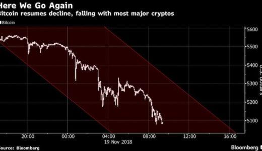 仮想通貨が再び急落、ビットコインは約1年ぶりに5000ドル割り込んだのは #ナイショ。